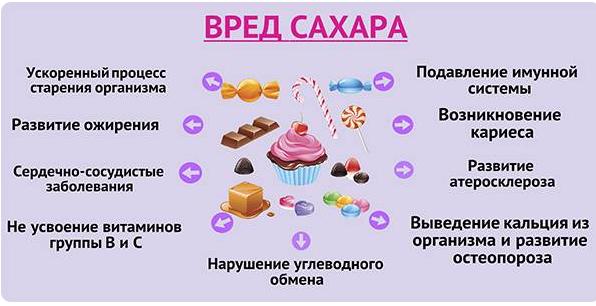 Вред сахара при высоком уровне триглицеридов
