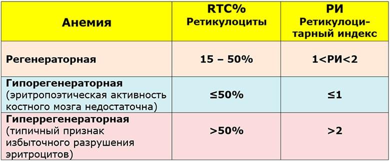 Ретикулоцитарный индекс