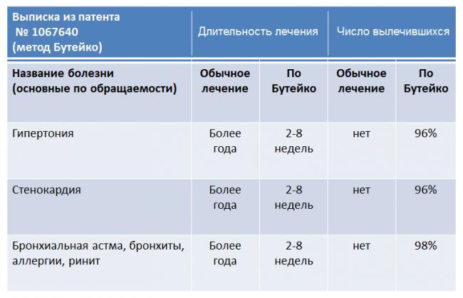 гипертония и метод бутейко