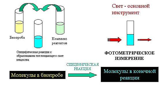 фотометрический метод
