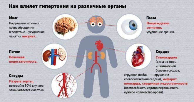 Осложнения ГБ для сердца
