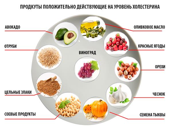 продукты влияющие на холестерин