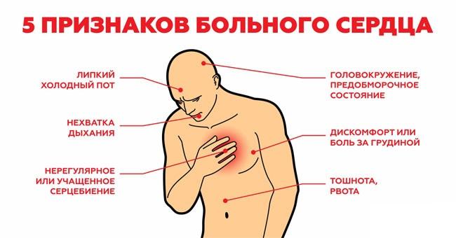 пять признаков боли в сердце