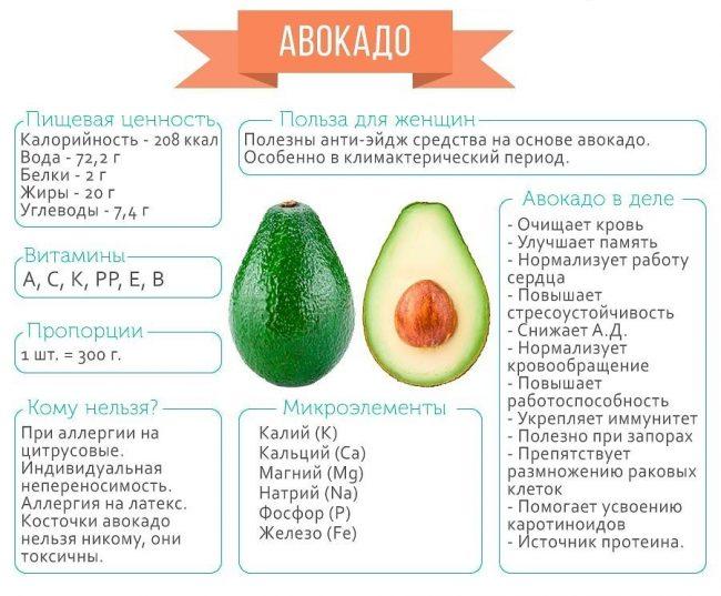 авокадо состав
