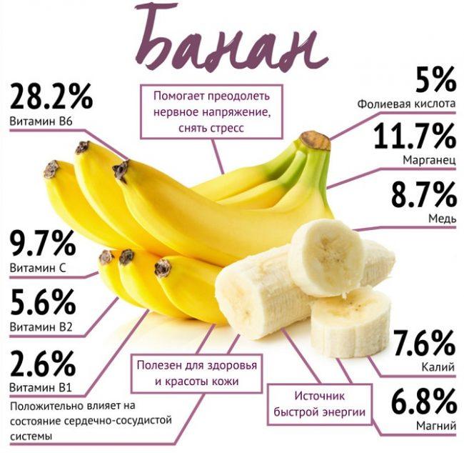 банан состав