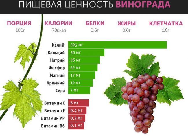 виноград состав