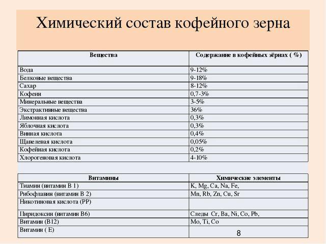 кофе состав таблица